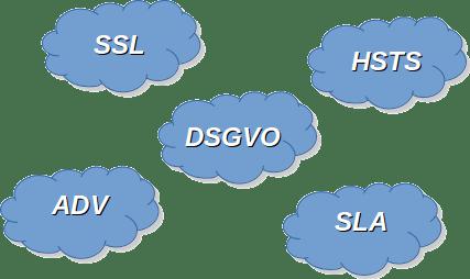 DSGVO & Co – Blicken Sie noch durch?
